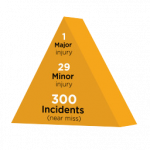 Heinrich safety triangle