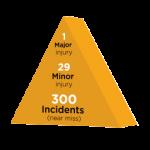 Heinrich safety triangle